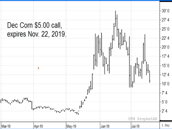 This chart shows recent prices for the December 2019 $5.00 call option have been volatile and choppy since early May, currently back down near 11 cents a bushel. (DTN ProphetX chart)