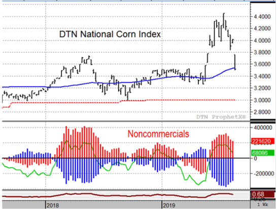 The weekly DTN National Corn Index chart above shows how cash corn prices broke lower after USDA estimated a larger-than-expected corn crop of 13.9 billion bushels Monday. Noncommercials, net-long ahead of the report, have been liquidating their third failed position of 2019. (DTN ProphetX chart).