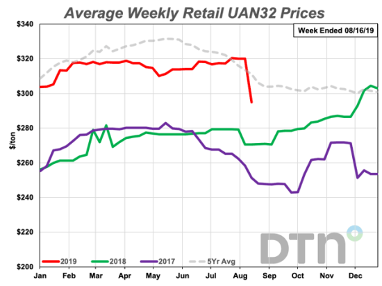 The average retail price of UAN32 the second week of August 2019 was $295 per ton, down 7% from last month. (DTN chart)