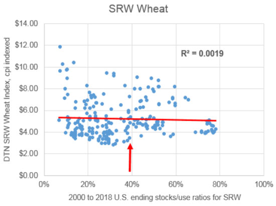 USDA is estimating U.S. ending SRW wheat stocks at 39% of use in 2019-20, but does it matter? (DTN ProphetX chart).