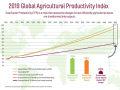 Annual growth of agricultural productivity globally is not keeping pace with future food needs, according to Total Factor Productivity (TFP) of agriculture. Low-income countries lag farther behind, creating a situation that could lead to more stresses on land and water resources in the future as countries try to increase food production. (Image courtesy of Virginia Tech University and the Global Agricultural Productivity report)