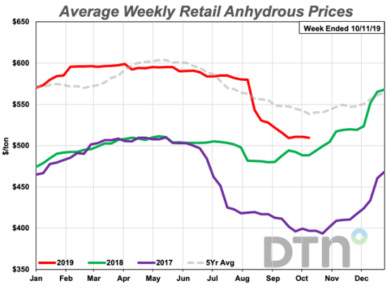 Anhydrous prices have dropped precipitously since early August, and farmers are starting to lock in prices. The average retail price of anhydrous was $509/ton in the second week of October, 2019, only 4% higher than at the same time last year. (DTN Chart)