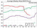 The price of MAP has fallen by about 9% in one year, according to fertilizer prices tracked by DTN. (DTN chart)