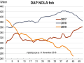 New Orleans, Louisiana, (NOLA) DAP prices remain under enormous pressure, continuing to stem from lackluster demand amidst continued high level of imports. Trades were reported at $242-$259 per ton FOB in early November, down from $285-$288 in late September. (Chart courtesy of Fertecon, Agribusiness Intelligence, IHS Markit)