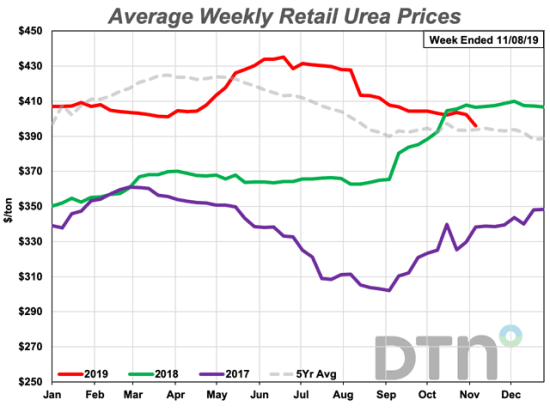 Urea's average price dropped to under $400/ton for the first time since the second week of October 2018 when the price was $396/ton. Urea and UAN28 prices are historically high compared to anhydrous. (DTN chart)