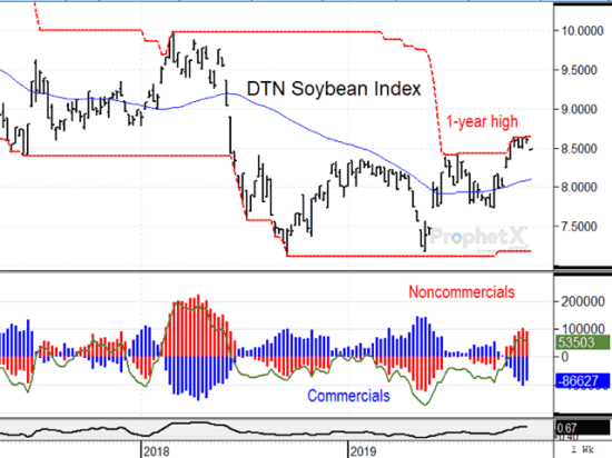 As of Nov. 5, 2019, noncommercials held 91,933 net longs in soybeans, a modestly bullish position after several months of inactivity. (DTN ProphetX chart)