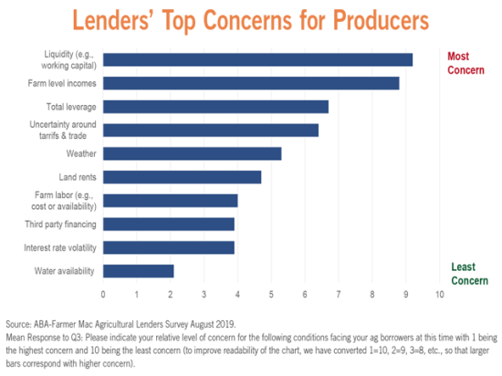Liquidity and farm income topped the ABA/Farmer Mac survey of bankers' worries. Uncertainties about trade and weather climbed up the list, while more traditional concerns, like rental rates and labor, slipped lower. (Chart courtesy of ABA)