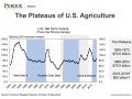 The agricultural economy has experienced a number of plateaus since the end of World War II, all characterized by flat prices and flat incomes. (Chart courtesy of Purdue Extension)