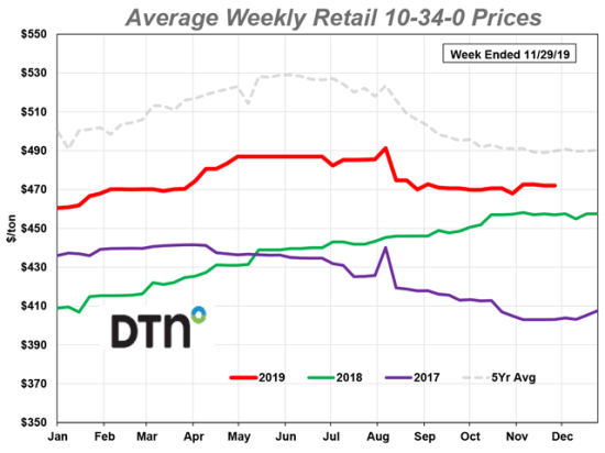 Of eight major fertilizers, 10-34-0 is the only one to move higher this month. (DTN chart)