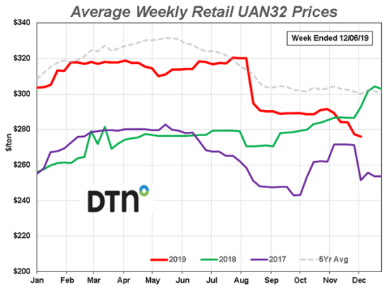 UAN32 was 5% lower in price during the first week of December compared to last month and the nitrogen fertilizer had an average price of $276. (DTN graph)