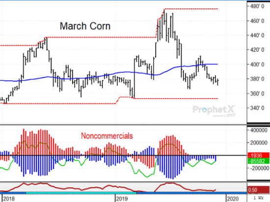 A brief seasonal rally in October lost ground in November as bearish demand concerns outweighed more bullish concerns of adverse harvest conditions. Farmers around the Midwest continue to insist USDA is overestimating the 2019 corn crop and anecdotal evidence is on their side. (DTN ProphetX chart)