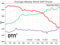DAP had an average price of $444 per ton the third week of December 2019, down $12 per ton from $456 a month ago. (DTN chart)
