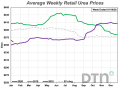 The retail price of urea declined 6% compared to last month with an average cost of $358 per ton. (DTN chart)