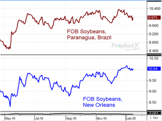 This chart shows FOB soybean prices at the U.S. Gulf trading 6 cents above those in Paranagua, Brazil, after China presumably agreed to make $36.5 billion of U.S. ag purchases in 2020. (DTN ProphetX chart)
