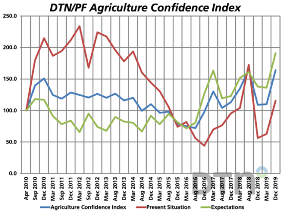 Farmers optimism for the future (green line) reached record levels in December 2019. (DTN graphic)