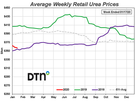 Urea was down 5%, more than any other fertilizer. (DTN/ProphetX chart)
