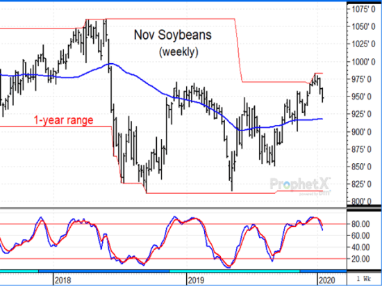 The continuous weekly chart of November soybeans shows prices have turned lower from new one-year highs since the phase-one trade agreement with China was signed. The agreement should result in increased purchases from China, but possibly not until later in 2020. (DTN ProphetX chart)