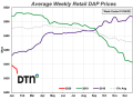 DAP prices led fertilizers lower with a 7% drop compared to last month. (DTN chart)