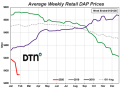 DAP is 6% lower compared to a month ago with an average price of $414/ton. (DTN chart)