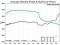 Anhydrous logged a minor price increase compared to a month ago, now $490/ton. (DTN chart)