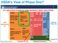 The power point slide above was presented as part of Thursday morning's presentation from USDA's Chief Economist Robert Johansson and shows a $19.5 billion estimate for U.S. ag purchases by China in 2020. (USDA graphic)