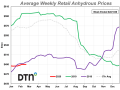 Anhydrous prices increased slightly in the last week compared to last month. (DTN chart)