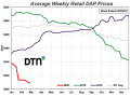 (DTN/ProphetX chart)