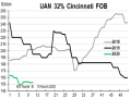 Prices for UAN32 at CF's river terminals in St. Louis and Cincinnati remained the same throughout February between $150 and $160 per ton FOB. (Chart courtesy of Fertecon, Agribusiness Intelligence, IHS Markit)