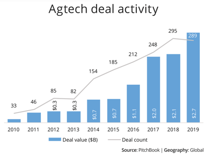Venture Capitalists Pour Record 2 8 Billion Into Agtech Companies In 2019