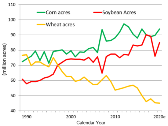 The Tuesday, March 31, USDA Prospective Plantings report is apt to show farmers eager to increase corn plantings in 2020, and they just might. That's unfortunate, as soybeans are the stronger bet for higher prices this fall. (DTN ProphetX chart)