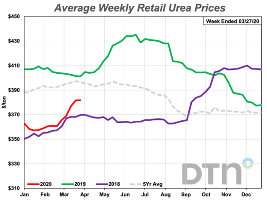 Urea was 5% more expensive the fourth week of March than it was a month ago. The fertilizer's average price is $382 per ton. (DTN chart)