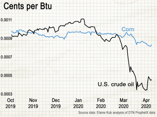 Corn at $3.35 per bushel, with 401,128 Btus (British thermal units) of energy content in each bushel, is worth $0.0008 per Btu. Meanwhile crude oil at $26 per barrel, with 5,705,000 Btus in each barrel, is currently worth only $0.0005 per Btu. (DTN ProphetX chart by Elaine Kub)