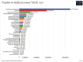 The chart above comes from https://ourworldindata.org and shows a list of causes for the 56 million deaths recorded in 2017. (Chart by IHME, Global Burden of Disease)