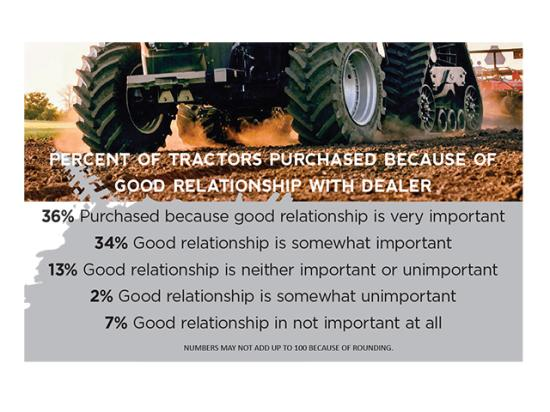 Farmers who answered the new Progressive Farmer Reader Insights equipment survey say dealer relationships, parts supply and support are critical in tractor purchasing decisions. (DTN/Progressive Farmer graphic)