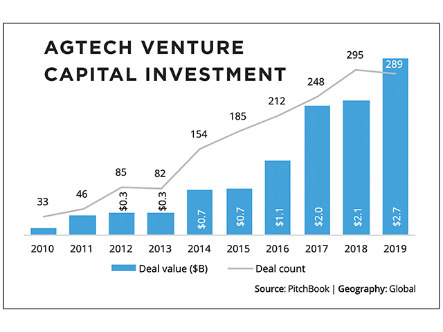 Agtech Venture Capital Investment (Progressive Farmer image by PitchBook)