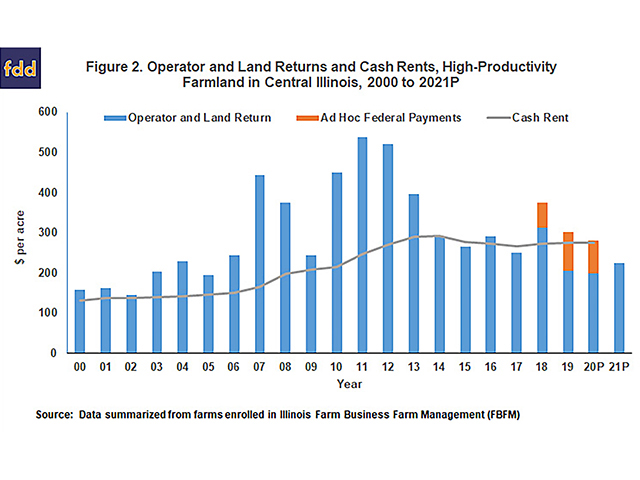 Without federal ad hoc payments, cash rents would have significantly exceeded returns to farmers in 2019 and 2020. (Progressive Farmer image courtesy of University of Illinois)