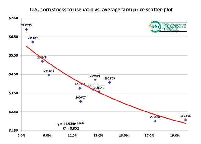 Corn Stocks To Use Vs Avg Farm Price