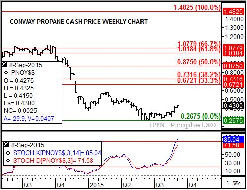 Cash propane remains in a solid secondary uptrend. (Source: DTN ProphetX)