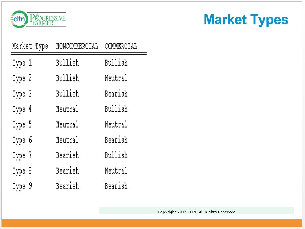 A simple table of market types can help us better understand what we're dealing with. (Source: DTN)