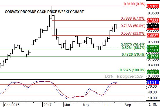 Weekly Analysis: Energy Markets