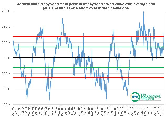 Combined Soybean Crush Value