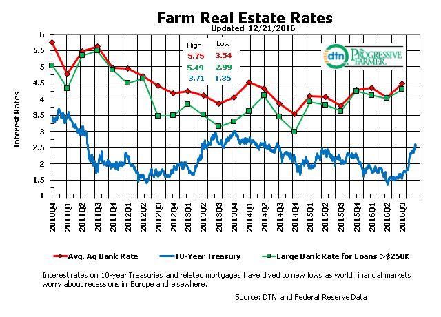 Zinsen in der Übersicht
