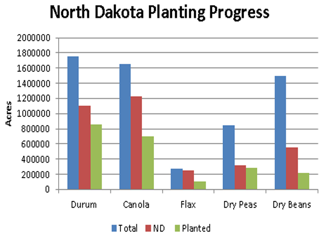 The excessive rainfall seen in the U.S. Northern Plains is affecting planting progress on many of the smaller crops in North Dakota. The blue bars represent the total U.S. acres forecast to be planted for each crop, the red bar represents the acreage of each crop forecast to be grown in North Dakota, while the green bar is the acreage planted as of June 9. (DTN graphic by Scott R Kemper)