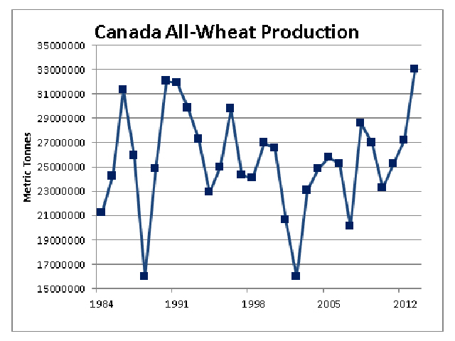 Today's Statistics Canada estimate of 33.026 million metric tonnes of Canadian all-wheat production marks the third consecutive increase in Canadian wheat production and breaks the previous record of 32.098 mmt reached in 1990. (DTN graphic by Scott Kemper)