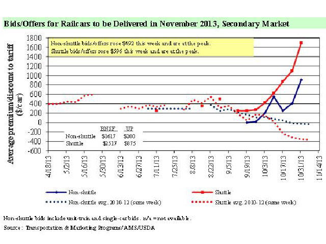 Offers for Railcars to be Delivered in November 2013, Secondary Market. (Graph courtesy USDA)