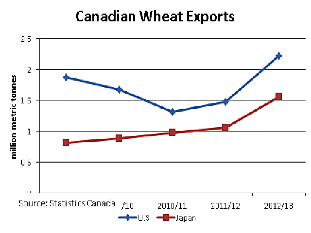 The United States was Canada's largest market for wheat in 2012/13 at 2.216 million metric tonnes, while Japan was our No. 2 customer at 1.554 mmt of all classes of wheat. The USDA has recently indicated that the U.S. will import 1.6 mmt of hard red spring wheat in the current year, which alone is above Canada's total wheat shipments to any other single country in recent years. (DTN Graphic by Scott R Kemper)