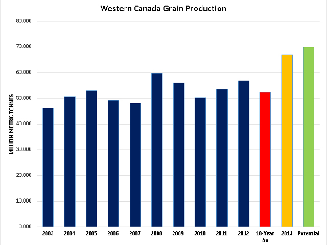 The blue bars represent total production of the major grains in Western Canada over 2003 to 2012 time period; the red bar represents the average production over this 10-year period at 52.3 million metric tonnes; the yellow bar represents the current Statistics Canada estimate of 66.9 mmt; while the green bar at 70 mmt represents a hint of what may come given yield estimates reported in provincial crop reports. (DTN graphic)