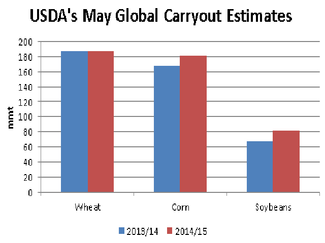 The USDA's first look at 2014/15 global crop production holds few prospects for price improvement given a year-over-year growth in estimated ending stocks. Global wheat ending stocks are estimated to increase .5% from current 2013/14 estimates, global corn ending stocks by 7.9% and global soybean ending stocks by 22.8%. (DTN graphic by Scott R Kemper)