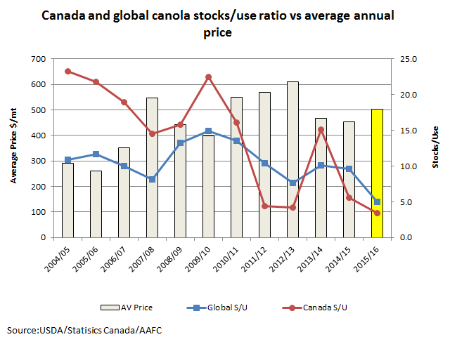 The red line represents Canada's canola stocks/use ratio while the blue line represents the global canola/rapeseed stocks/use ratio. Both will fall to low levels given current 2015/16 estimates. The grey bars represent the annual average of the continuous daily future for the ICE Canada Aug. 1 to July 31 crop year, while the yellow bar represents the average since Aug. 1 2015. (DTN graphic by Anthony Greder)