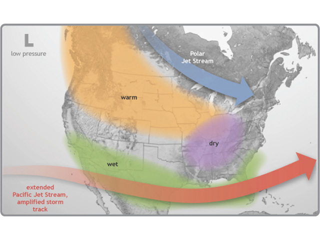 A stronger southern jet stream and displaced polar jet stream indicate dry conditions for the entire central U.S. this coming winter due to El Nino influence. (NOAA graphic)